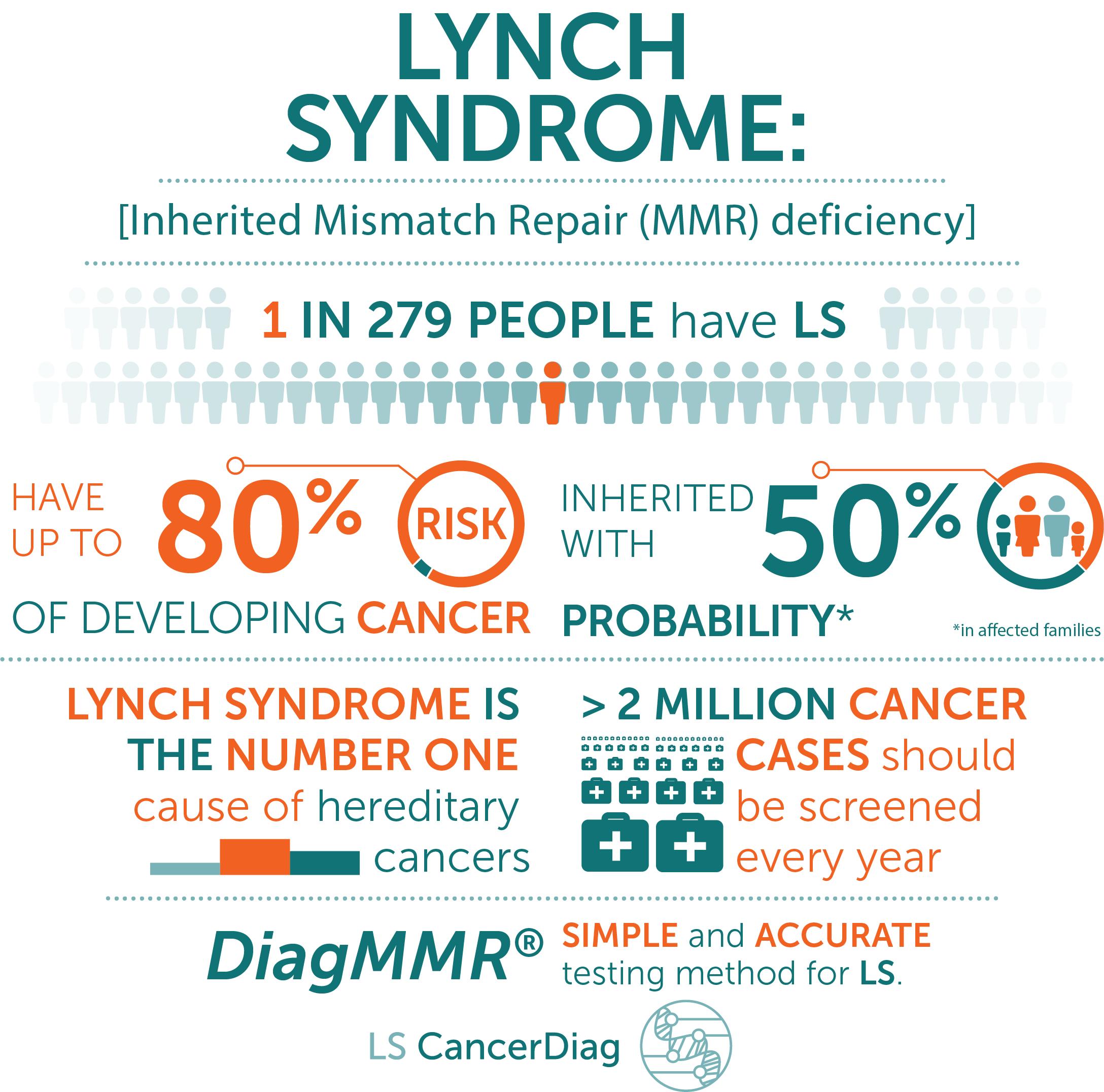 Statistiche sulla sindrome di Lynch
