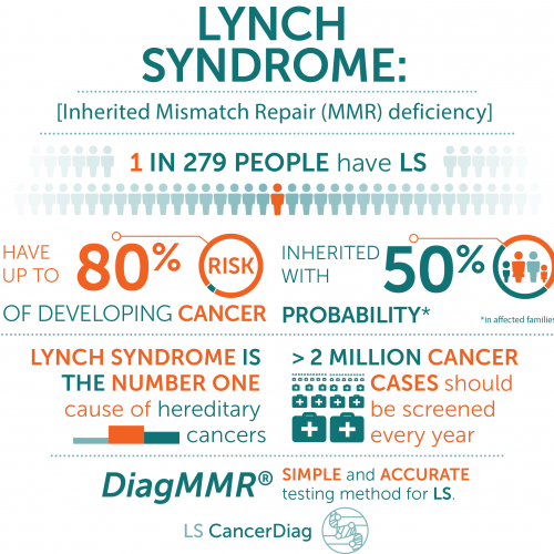 Lynch syndrome stats